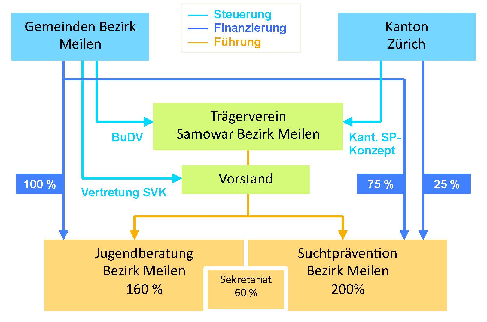 Samowar, Jugendberatung und Suchtprävention Meilen Über Uns ...